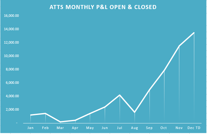 ATTS Cum Chart