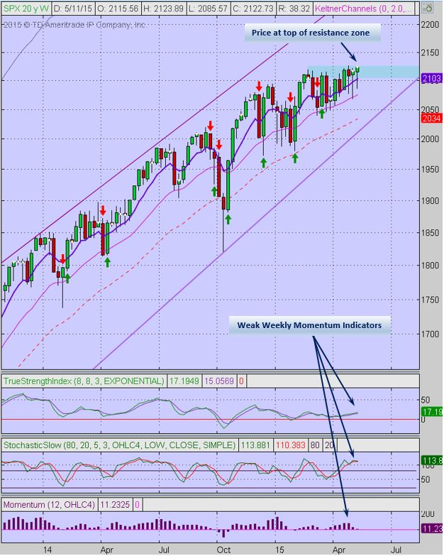 SPX weekly 5-15