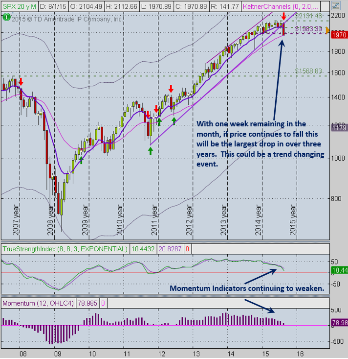 SPX Monthly 8-23