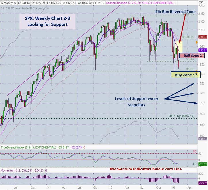 SPX 2-8 Weekly
