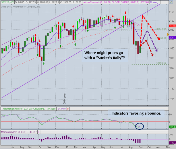 SPX 9-11 Weekly