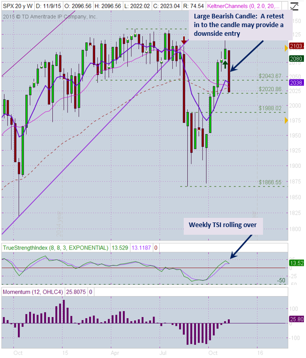 SPX 11-13 Weekly