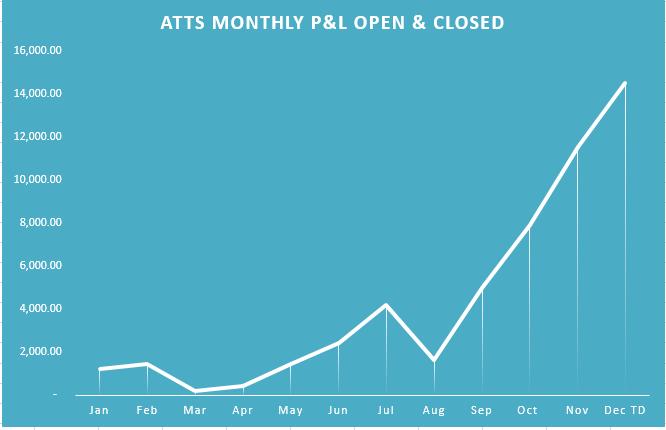 ATTS Cum Chart 12-25