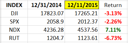 Index YTD 12-11