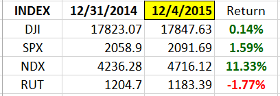 Index YTD 12-4