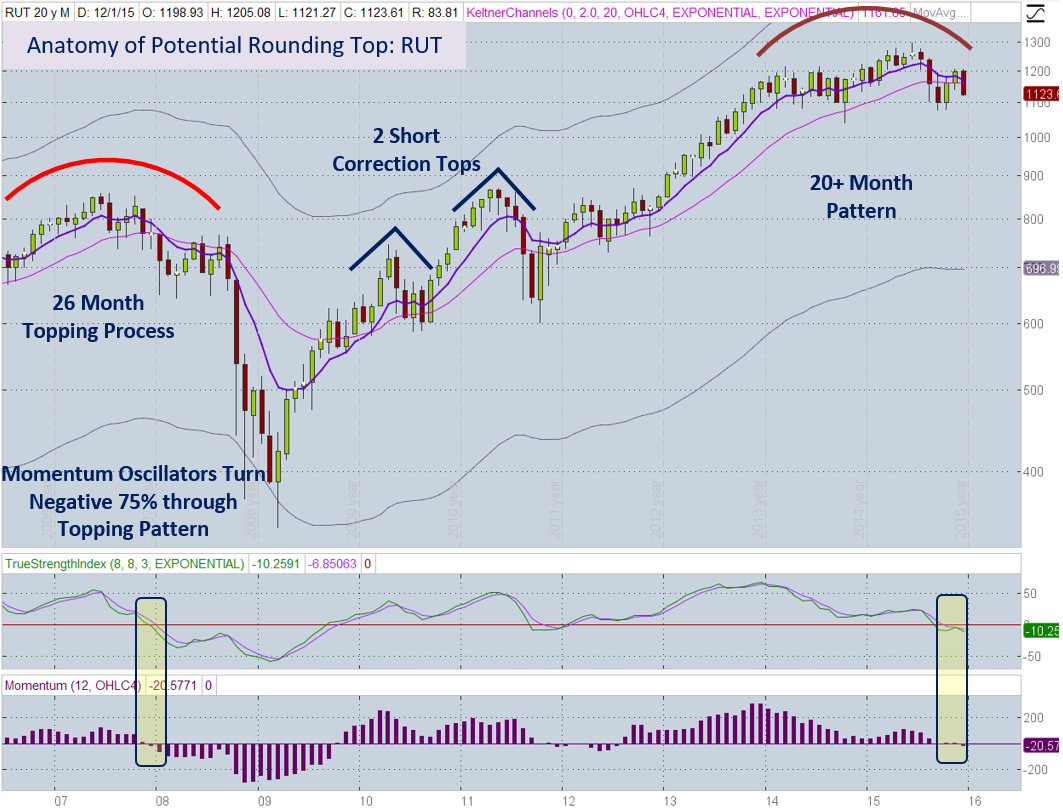 RUT Monthly 12-11
