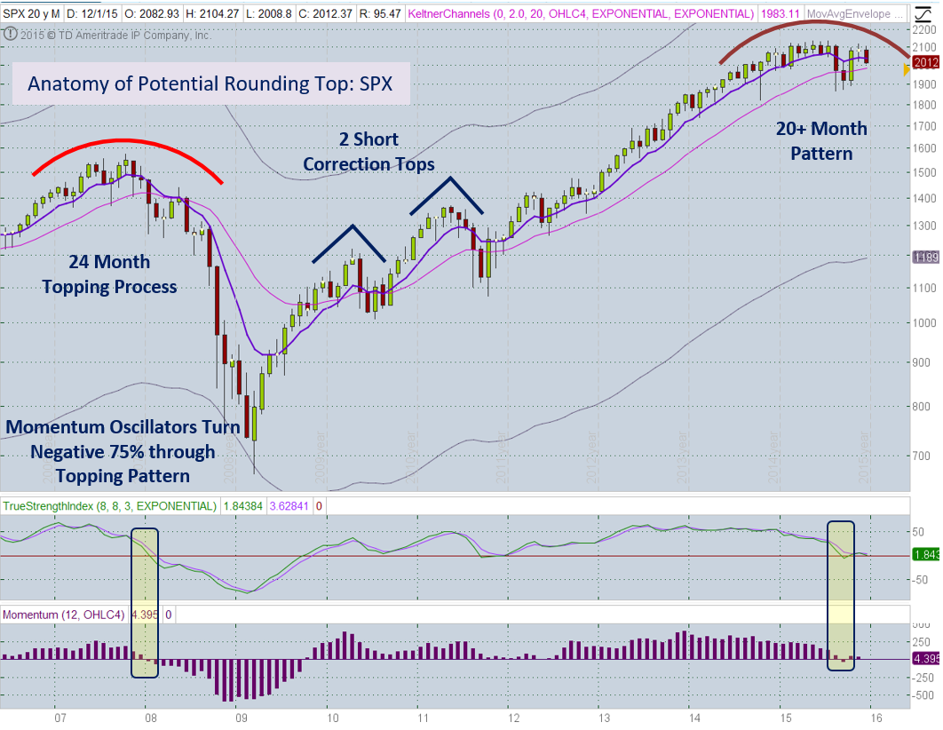 SPX Monthly 12-11