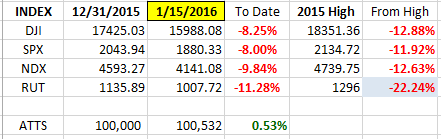 Index YTD 1-15
