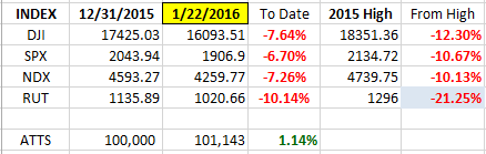 Index YTD 1-22