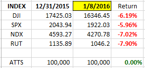 Index YTD 1-8