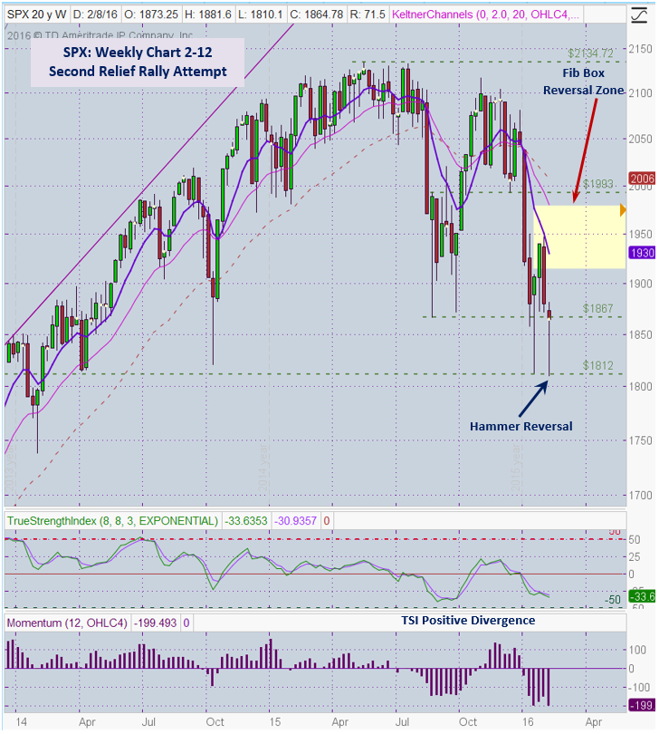 SPX 2-12 weekly