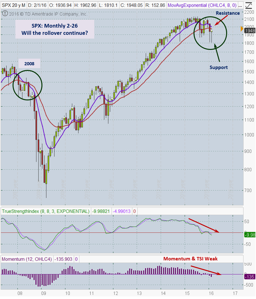 SPX 2-26 Monthly