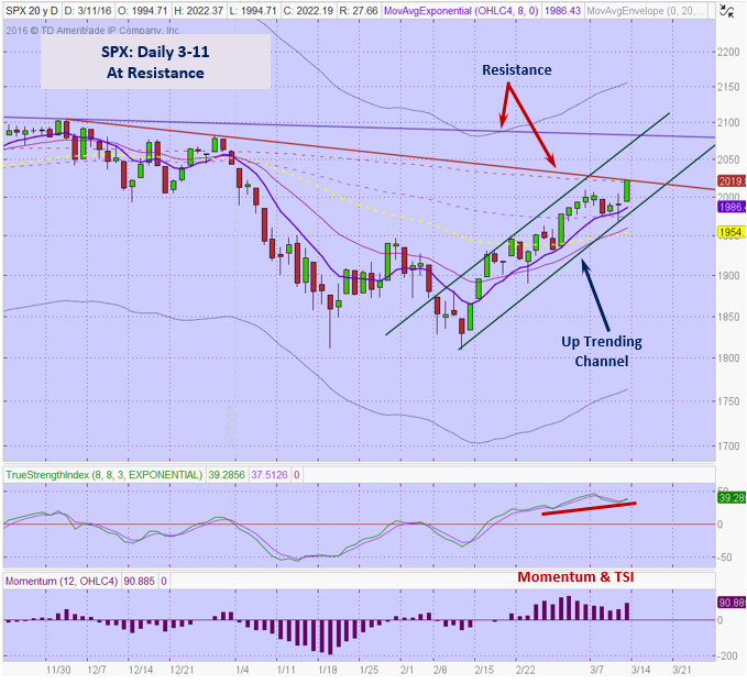 spx 3-11 Daily