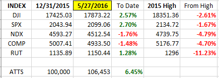 Index YTD 5-27
