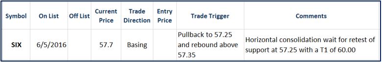 SIX Trade 6-6