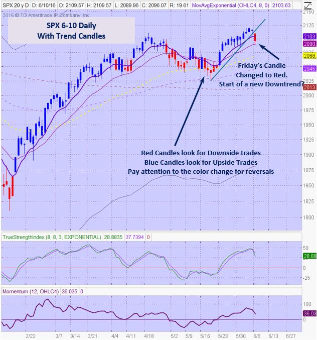 SPX 6-10 Trend