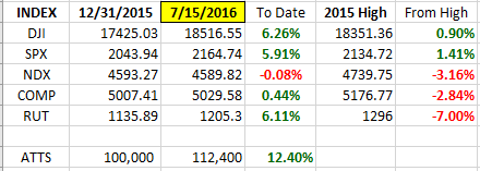 Index YTD 7-15