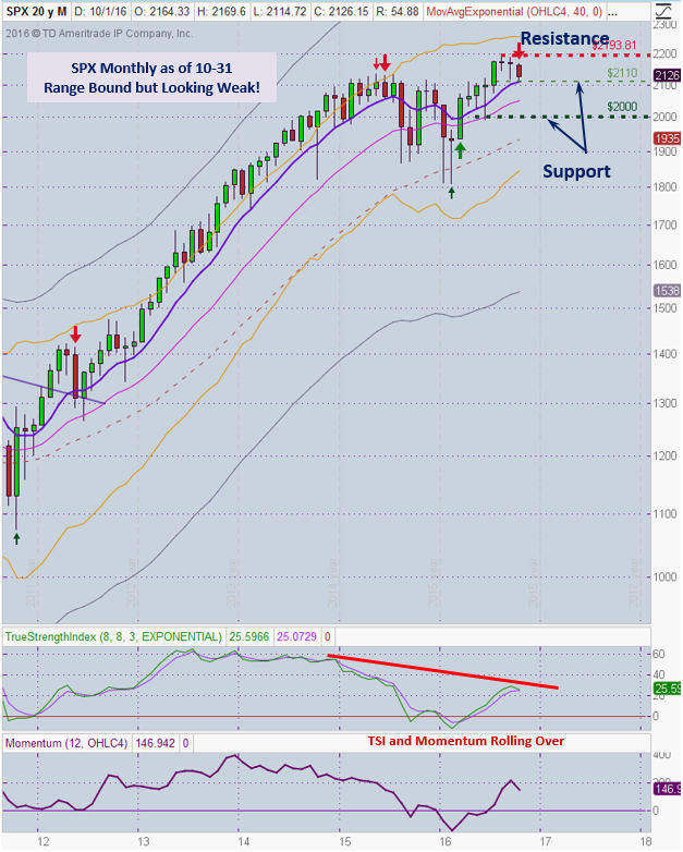 spx-10-31-mthly