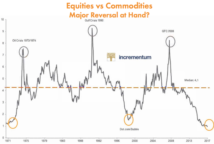 dot com bubble thesis Bow down to the bubble: larry summerian endorses bubbleonian madness and paul krugman embraces the hansenian stagnation thesis.
